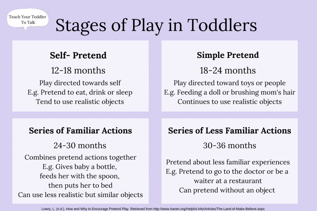 stages of play in toddlers